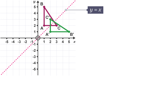 Triangle (ABC) reflected in the line, y=x