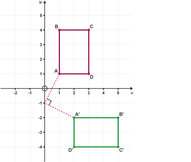 Graph showing rectangle ABCD rotated about point (0,-1)