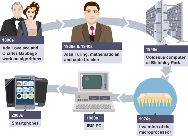 BBC Bitesize computer history timeline