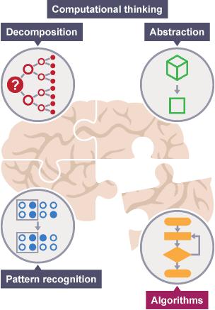 BBC Bitesize - KS3 Computer Science - Algorithms - Revision 1