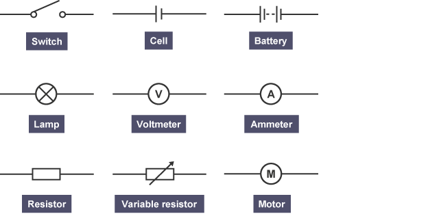 bbc bitesize ks3 physics electric current and potential circuit symbols