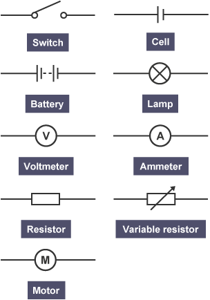 bbc bitesize ks3 physics electric current and potential circuit symbols switch two circles connected by a line if the line connects the circles