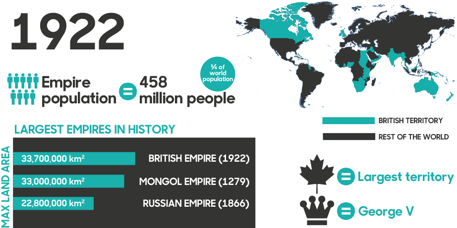 British empire world domination