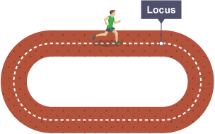 Running track with locus path highlighted