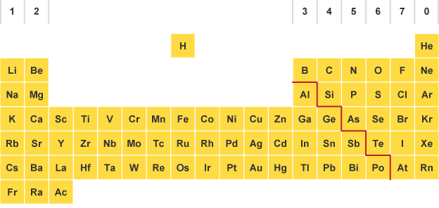 Bbc bitesize gcse chemistry groups and periods revision 1 periodic table with a line dividing metals on the left and non metals on the urtaz Image collections