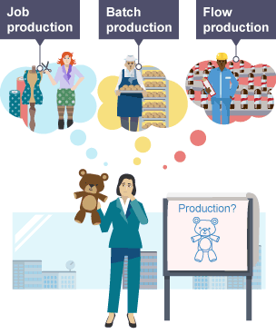 the different types of production in business These manufacturing costs change if the production expands or if the business decides to replace existing products as part of a product line  different types of pricing strategy  logo return.