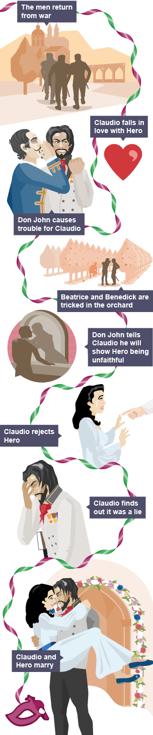 beatrice and benedick relationship analysis test
