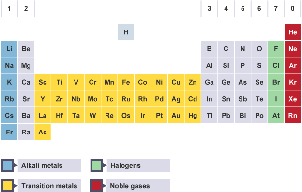 Bbc bitesize gcse chemistry atomic number mass number and the modern periodic table with alkali metals transition metals halogens and noble gases highlighted urtaz Images