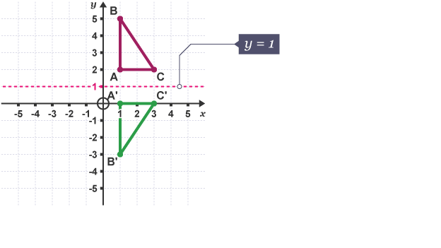 Triangle (ABC) reflected in the line, y=1