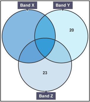 Bbc bitesize gcse maths numeracy wales 2015 onwards venn a venn diagram with 3 sets labelled band x band y ccuart Image collections