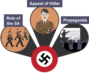 the factors that lead hitler and the nazis to power Hitler was the main reason of the nazi rise to power other than that, the great depression and the other domestic problems in germany (listed above), led to people turning to the nazi party, a.