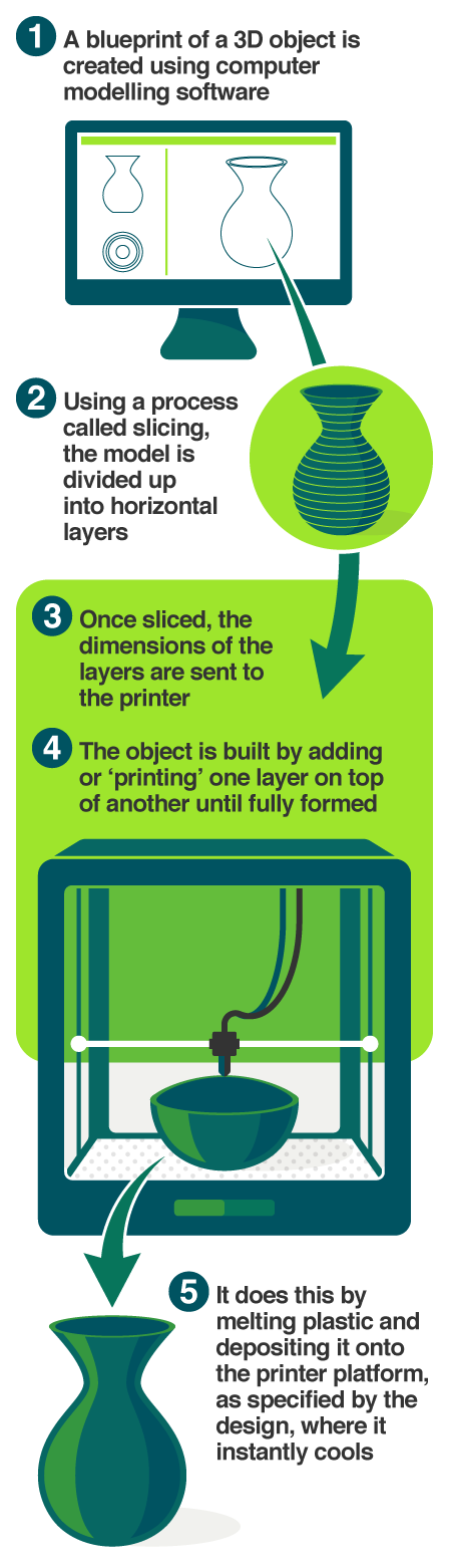 How the 3D printing process works
