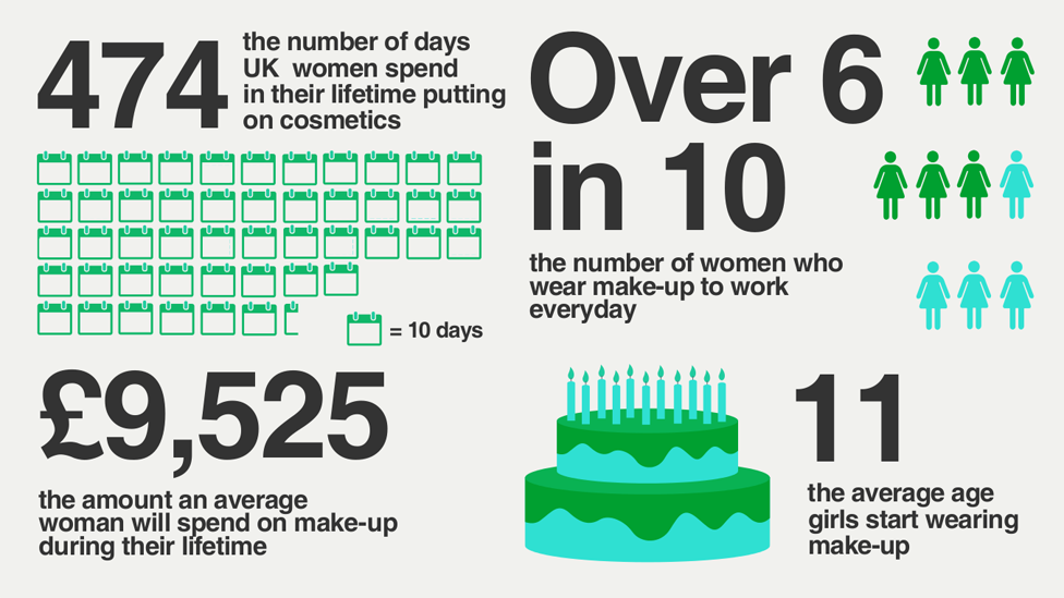 How much does a woman spend on makeup a year?