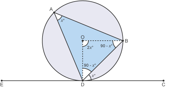 Circle on tangent, EDC, with triangle (ADB) inside circle. Internal angles of triangle (ODB) labelled, 90-x and 2x