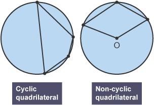 Cyclic and non-cyclic quadrilateral