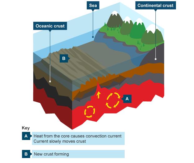Plate Tectonics Diagram For Kids 8474 Loadtve