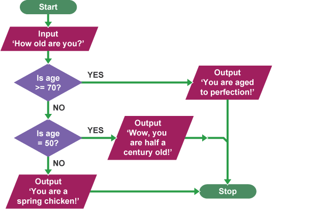 a flowchart asking for your age will output the response wow you are half - Flowchart For If Else Statement