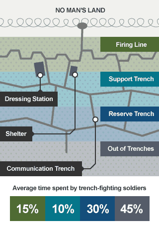 Aerial view of a typical trench system showing that soldiers spent just 15% of their time the firing line