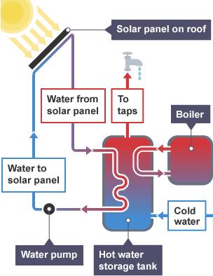 Bbc Bitesize Gcse Physics Renewable Energy Revision 5