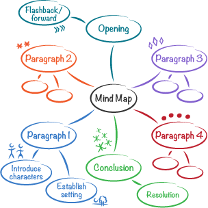 How to Mind Map for Study Success