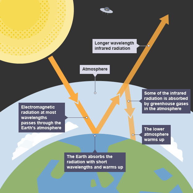 Physical geography challenges of weather and climate revision the greenhouse effect ccuart Images