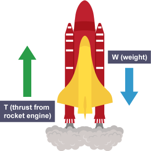 an analysis of the use of newtons laws in rocket launching A rocket will launch and keep speeding up as long as the force  newton's first  law helps us understand how forces get objects such as rockets moving  to  launch this enormous rocket off the ground, nasa used five f-1.