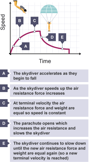 Parachutes, Gravity and Air Resistance