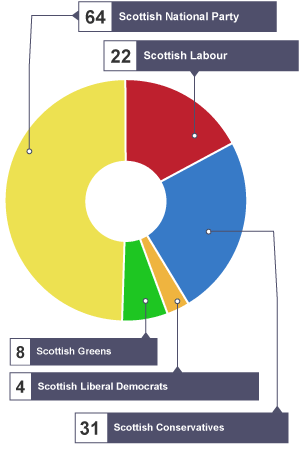 additional member system Mixed-member proportional representation part of the politics series: electoral however, scotland uses the term additional member system which.