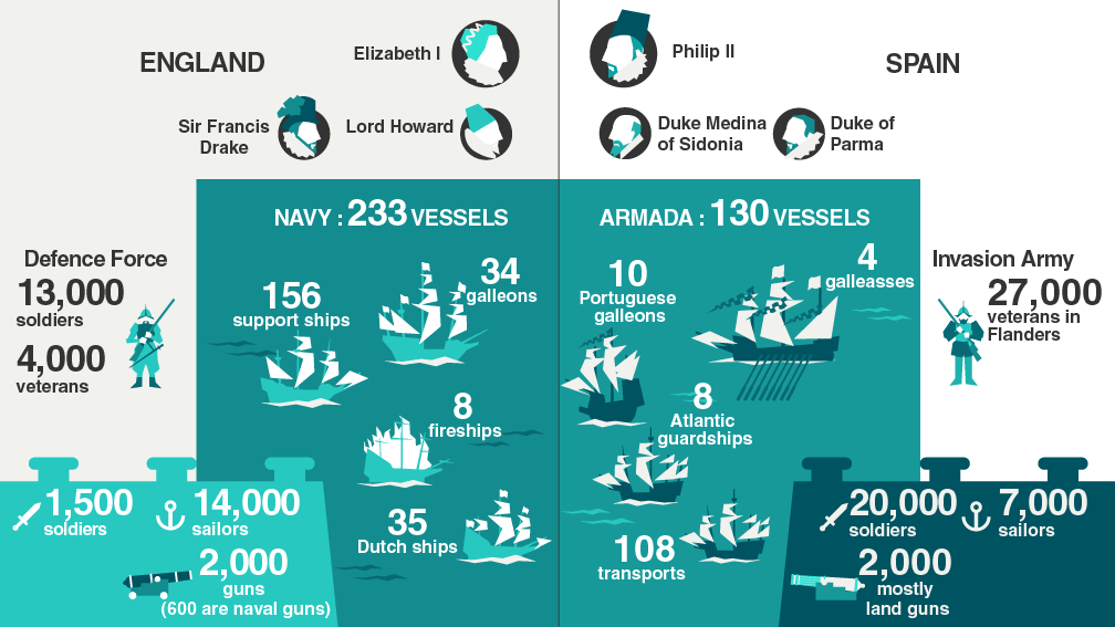 spanish armada essay help Why did the spanish armada fail  why did the spanish armada fail  7 july 2016 history we can help with your essay find out more related posts day laborer.