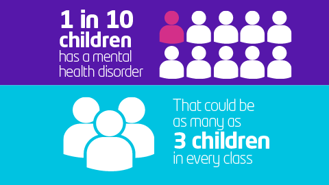 Infographic showing how many children are affected by a mental health condition