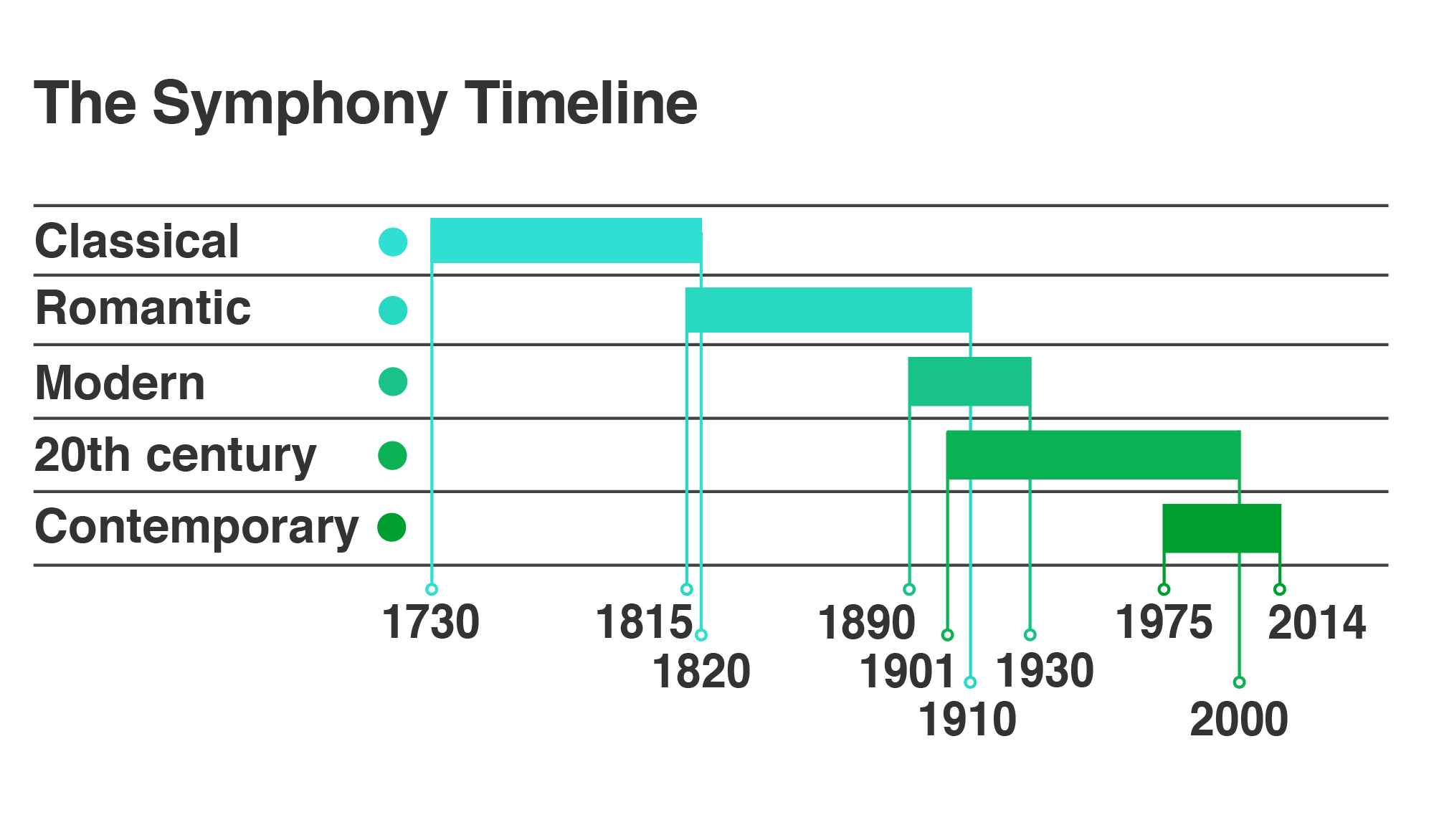 Timeline spans: Classical 1730-1820; Romantic 1815-1910; Modern 1890-1930; C20th 1901-2000; Contemporary 1974-2014