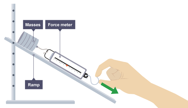 science - does mass and weight affect acceleration? essay Does the mass of a material affect it aerodynamics there are five basic steps of the scientific method, step one is to make observations step two is to come up a hypothesis.