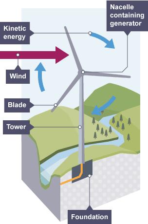 Bbc Bitesize Gcse Physics Renewable Energy Revision 1
