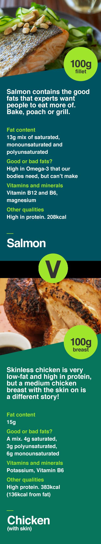 Salmon v chicken (skin on)