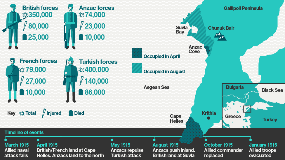 Bbc iwonder gallipoli why do australians celebrate a military the gallipoli campaign infographic showing gumiabroncs Gallery