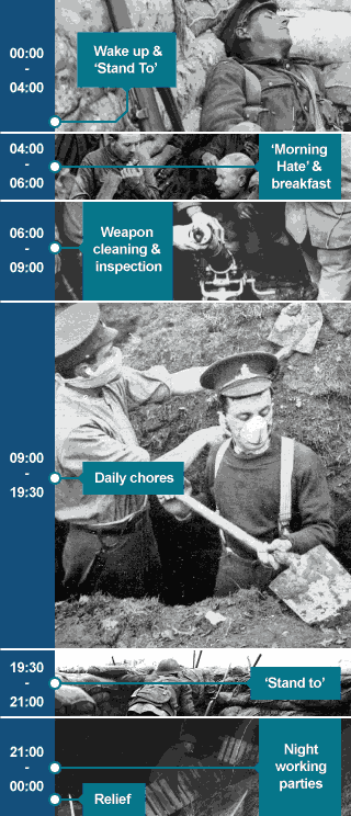 A timeline with series of photographs illustrating a soldier's typical day on the frontline