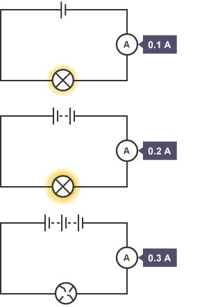 BBC Bitesize - National 5 Physics - Ohm's Law - Revision 1