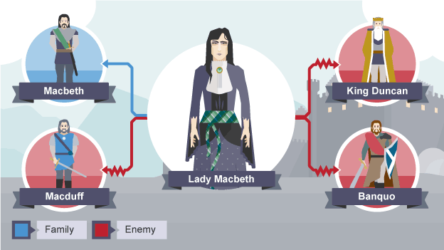 bbc bitesize national english macbeth character revision  lady macbeth s relationships to her husband macbeth and enemies king duncan macduff and banquo