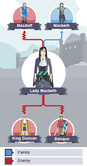 relationship between macbeth and lady macbeth 【examine the changing relationship between macbeth and lady macbeth in macbeth and discuss how this is presented by shakespeare essay】 from best writers of artscolumbia largest assortment of free essays find what you need here.