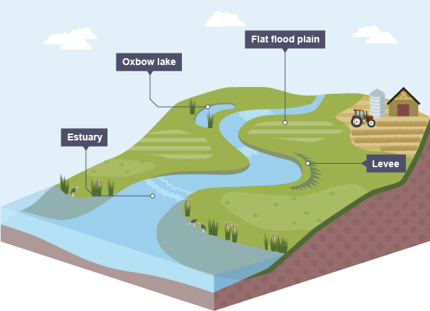 a river diagram wiring diagram schemes