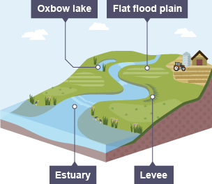 BBC Bitesize National Geography Rivers And Valleys Revision - Geography rivers