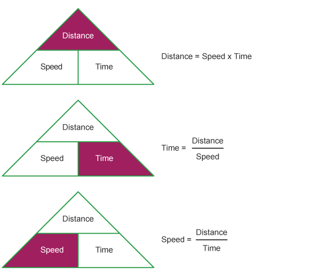 BBC Bitesize National 4 Maths Distance Speed and Time – Speed Math Worksheets