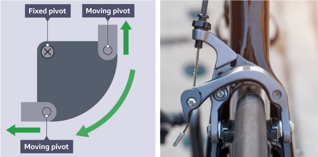 Bell crank linkage with fixed and moving pivots and arrows showing changes of direction. Alongside is a photograph of a bike where the bell crank is placed above and over the wheel.