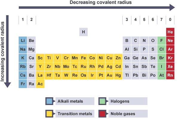 Bbc bitesize higher chemistry periodicity revision 5 summary of trends in covalent radius moving left to right across the periodic table the urtaz Image collections