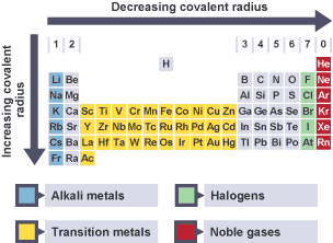 Bbc bitesize higher chemistry periodicity revision 5 summary of trends in covalent radius moving left to right across the periodic table the urtaz Images