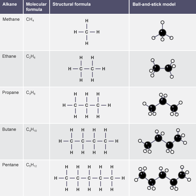 List of straight-chain alkanes