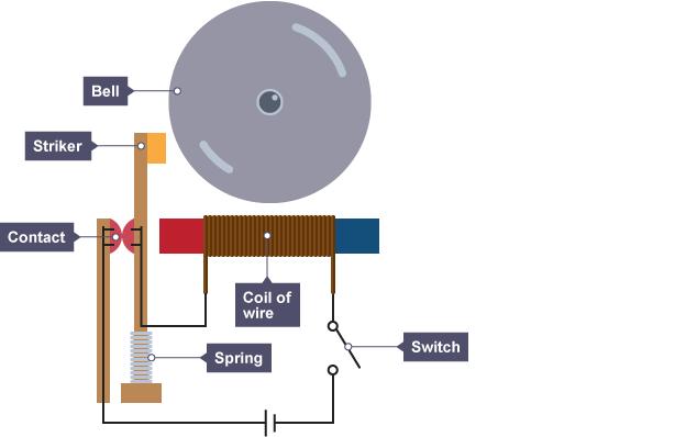 BBC Bitesize National Physics Electromagnetism Revision - Relay switch gcse