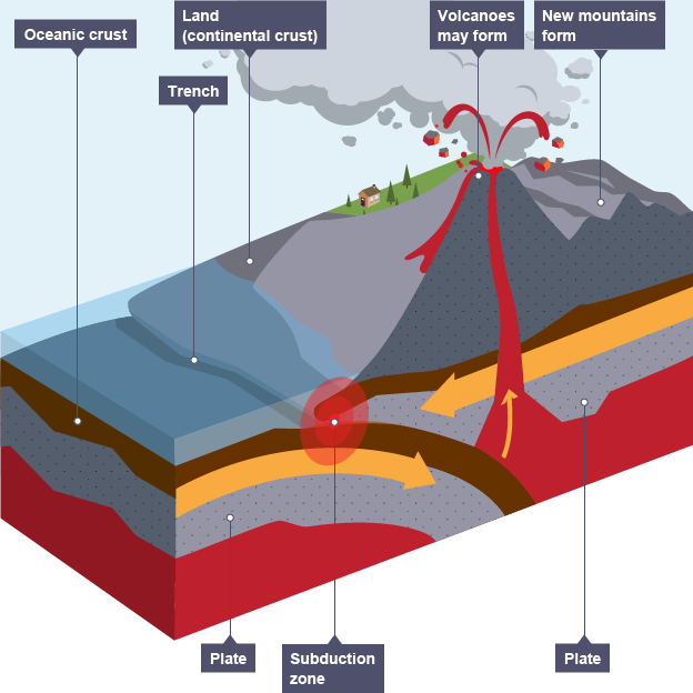 shield volcano diagram bbc bitesize gallery how to guide