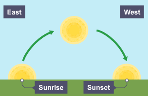 if the sun would set in the east and rise in the west In the latter case, the sun will rise where it always did, but it will be called west pedantic mode on the geographic north pole of a planet is defined such that the planet rotates west to east.