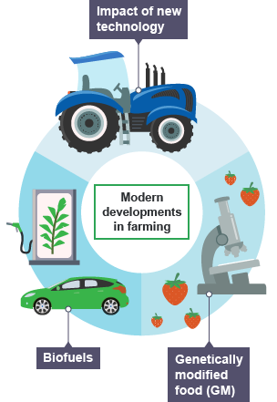 Graphic showing modern farming developments